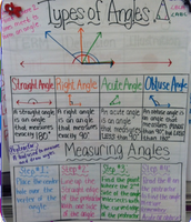 Angles Tip Chart