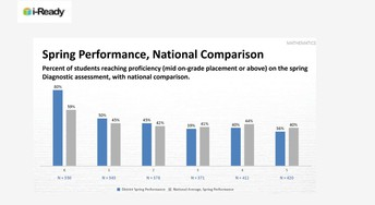 Kuna Proficiency Rate Outpaces National Average