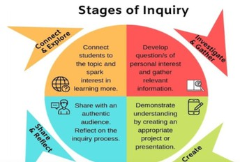Stages of Inquiry Model