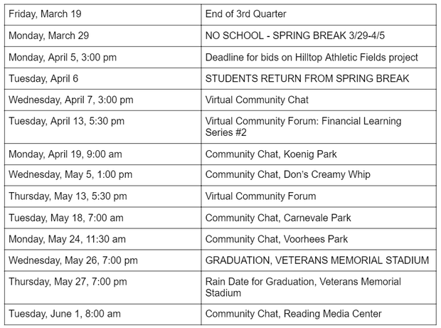Friday, March 19 End of 3rd Quarter Monday, March 29 NO SCHOOL - SPRING BREAK 3/29-4/5 Monday, April 5, 3:00 pm Deadline for bids on Hilltop Athletic Fields project Tuesday, April 6 STUDENTS RETURN FROM SPRING BREAK  Wednesday, April 7, 3:00 pm Virtual Community Chat Tuesday, April 13, 5:30 pm Virtual Community Forum: Financial Learning Series #2 Monday, April 19, 9:00 am Community Chat, Koenig Park Wednesday, May 5, 1:00 pm Community Chat, Don's Creamy Whip Thursday, May 13, 5:30 pm Virtual Community Forum Tuesday, May 18, 7:00 am Community Chat, Carnevale Park Monday, May 24, 11:30 am  Community Chat, Voorhees Park Wednesday, May 26, 7:00 pm GRADUATION, VETERANS MEMORIAL STADIUM Thursday, May 27, 7:00 pm Rain Date for Graduation, Veterans Memorial Stadium Tuesday, June 1, 8:00 am Community Chat, Reading Media Center