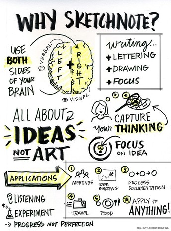 Sketchnotes - Nonlinguistic Note-Taking