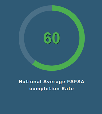 60.9%  is the National Average for FAFSA Completions in 2017-2018