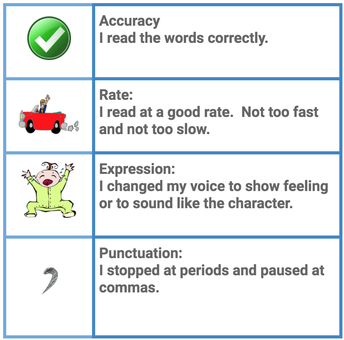 Reading Strategy for Parents and Children: Fluency - Grades K-5