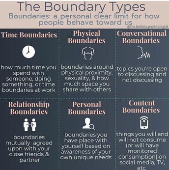 Types of Boundaries