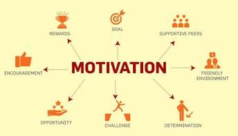 Motivation Drives Outcomes