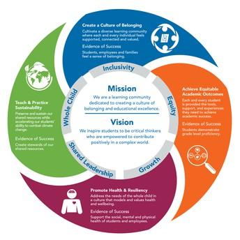 School Board Adopts Strategic Framework