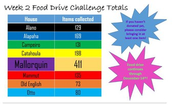 Collected Over 1,200 Items for Food Bank