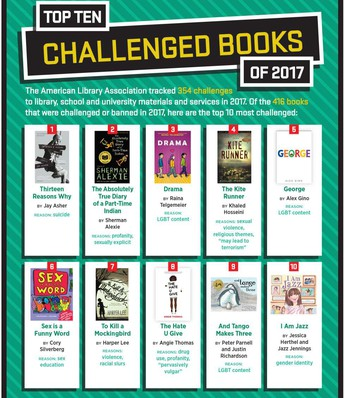 Top Ten Challenged Books of 2017