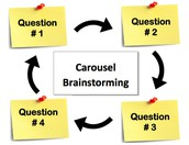 Carousel Brainstorming Activity : 10 Minutes