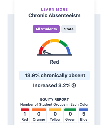CA Dashboard Reports Chronic Absenteeism