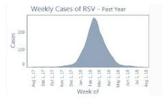 Weekly Cases of RSV - 2017