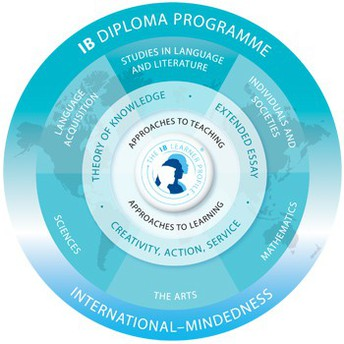 Save the date: International Baccalaureate Info Night set for January 9