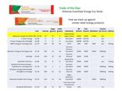 Market Comparison - Energy Drinks (Fizz)