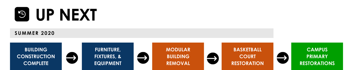 Up next banner that shows what will happen in Summer 2020. Step 1: Building Construction Complete, Step 2: Furniture, Fixtures and Equipment Step 3: Modular Building Removal Step 4: Basketball Court Restoration, Final Step 5: Campus Primary Restorations