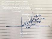 LAB: Vector Addition