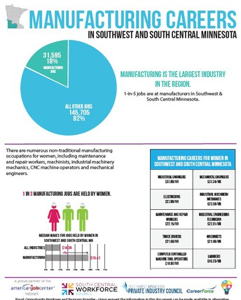 Manufacturing Facts for South Central & Southwest Minnesota