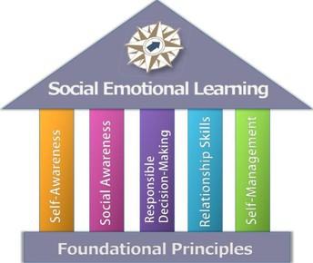 Spotlight on Social Emotional Learning (SEL)