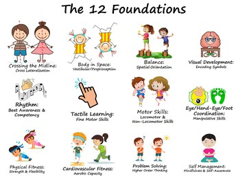The 12 Foundations of ABL