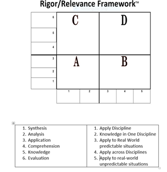 Rigor and Relevance Review