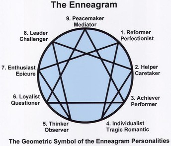 https://www.theworldcounts.com/life/potentials/9-personality-types-enneagram-numbers