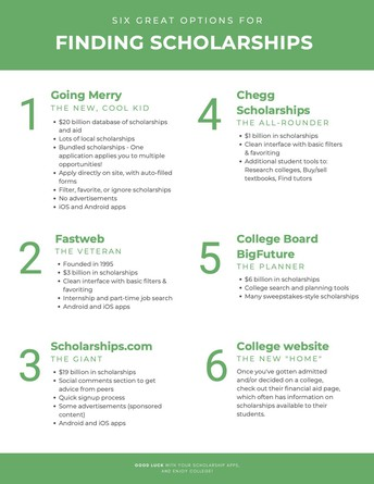 Six Great Options for Finding Scholarships