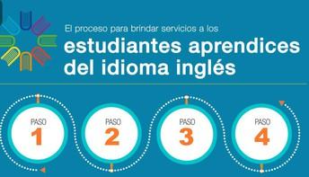 Enlace al video: El proceso para brindar servicios a los estudiantes aprendices del idioma inglés