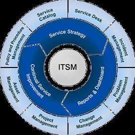 ITSM Greatness