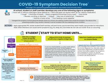 SDCOE COVID-19 Symptom Decision Tree webpage