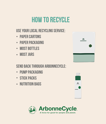 If it doesn't go in your Local Recyle box, send it to Arbonnecycle