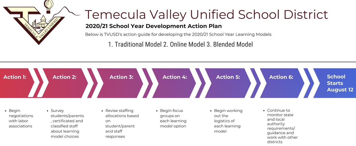 TVUSDs Learning Models Development Timeline