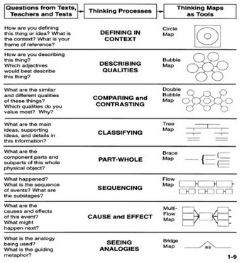 Table of Thinking Maps