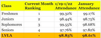 January Attendance Ranking