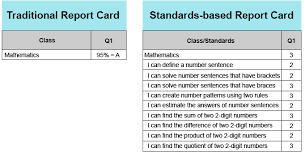 NEW:  Standards-Based Report Cards (Grades 1-4)