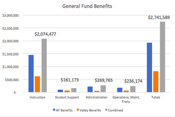 General Fund - Benefits 2018