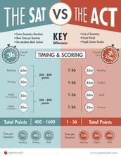 SAT & ACT INFORMATION & DATES