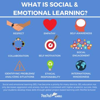 Student Social Emotional Wellness Survey: Grades 3-8