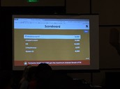 Diona takes the Leaderboard at GaETC session