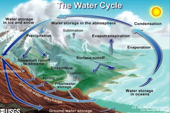 National Geographic's Water Cycle Resources