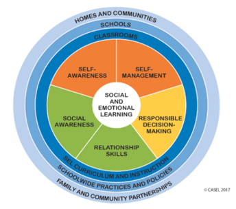 SEL Corner: What is Social and Emotional Learning?