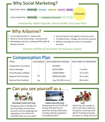 Is Arbonne for You? (Back)