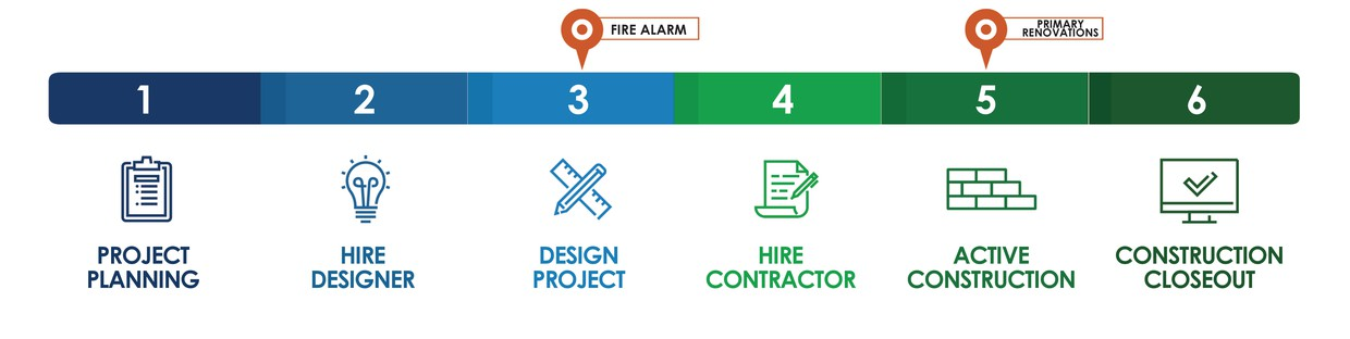 A process chart that shows all 6 phases starting with project planning and ending with construction closeout. Your school is in active construction and your fir alarm upgrades are in design.