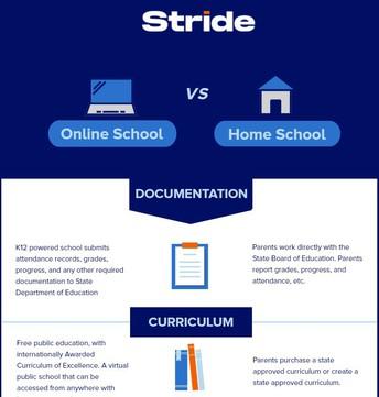 Virtual vs. Home School