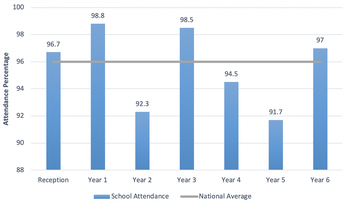 School Attendance - A Great Response