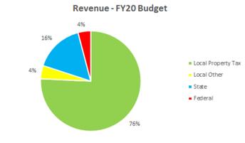 2019-20 Anticipated Revenue