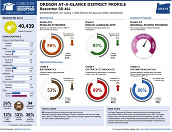 Oregon at a glance