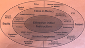 Effective First Instruction