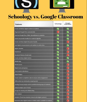 Compare Google Classroom to Schoology