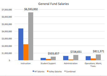 General Fund- Salaries 2018