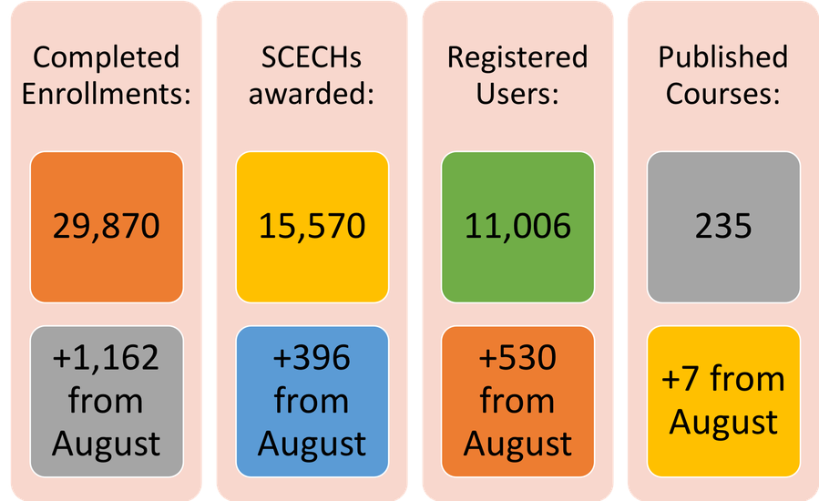 EduPaths stats as of September 2018 - Completed enrollments: 29,870. SCECHS awarded: 15,570. Registered Users: 11,006. Published Courses: 235