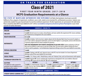 REPEAT: Graduation Requirements for the Class of 2021